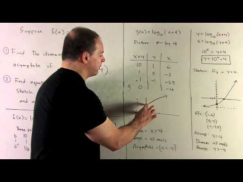 Inverse Functions with Logarithm