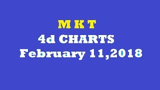 February 17,2018 MKT 4d Predictions tips and Charts - The