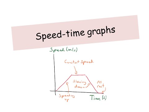 Speed-Time Graphs - IGCSE Physics