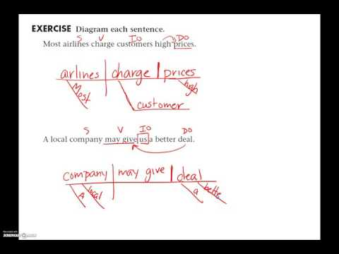 Lesson 03 - Sentence Diagramming: Simple Sentences - Direct & Indirect Objects
