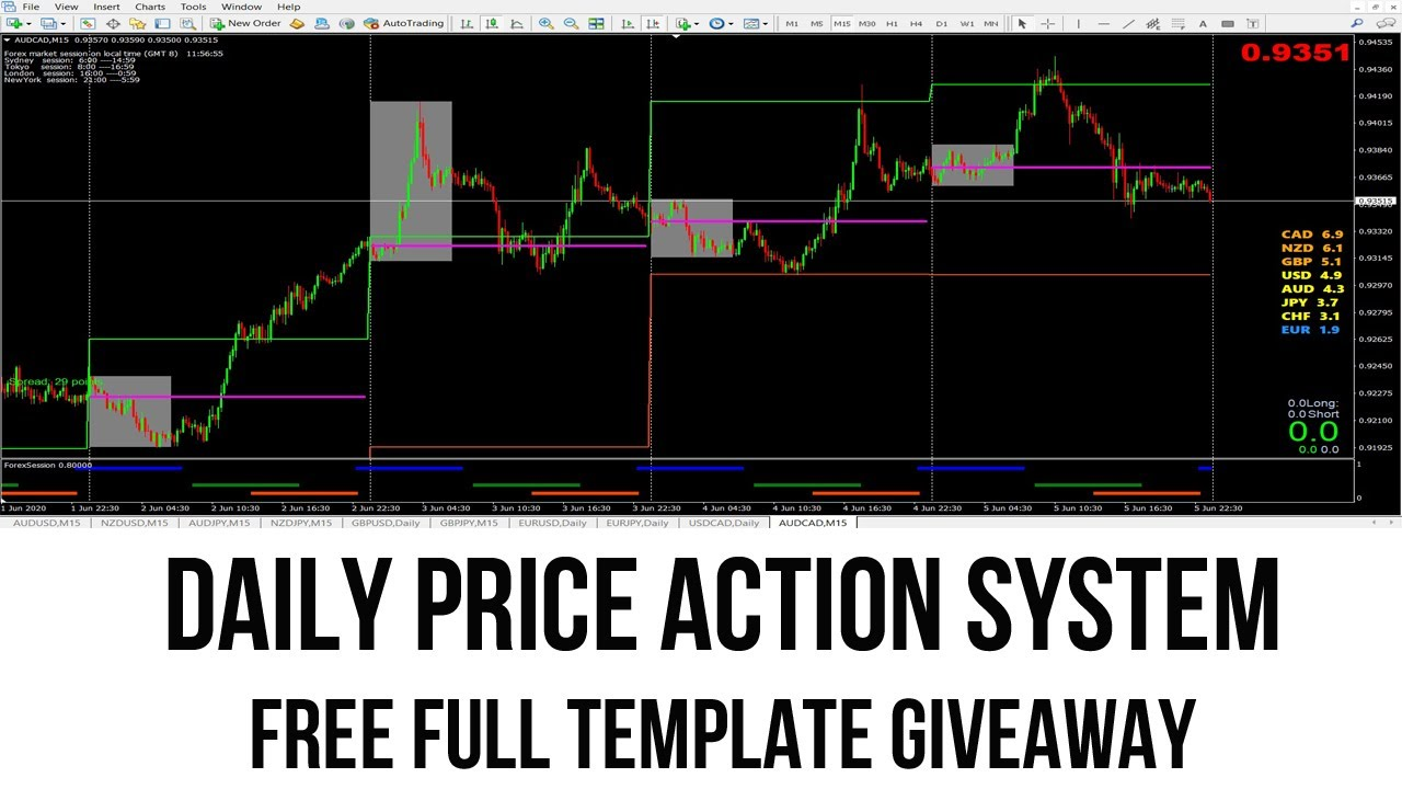 DAILY PRICE ACTION SYSTEM ( FREE FULL TEMPLATE GIVEAWAY )