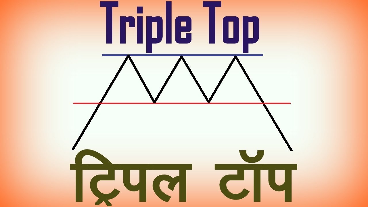 Download Triple Top Chart Pattern Analysis in Hindi. Technical Analysis in Hindi MP3 Gratis
