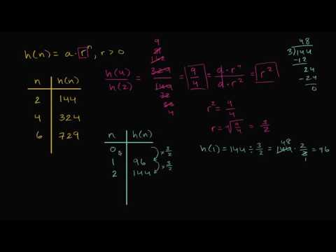 Analyzing tables of exponential functions | High School Math | Khan Academy