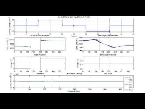Krishnakumar COMSOL simulation of Li-ion battery