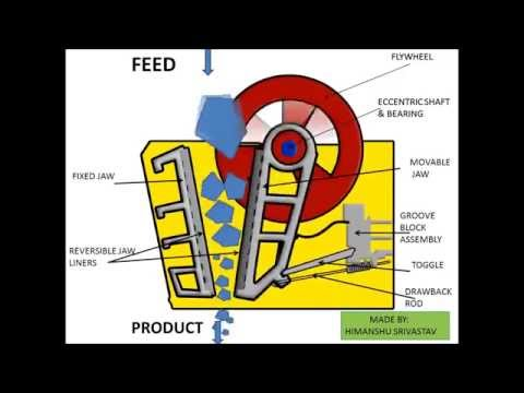 How does a Jaw Crusher Work - Mineral Processing