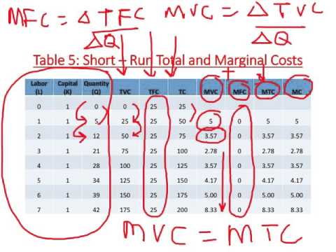 Short - Run Cost Function -- Marginal Cost