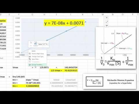 Lineweaver-Burke Plots in Excel