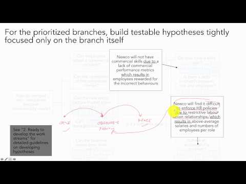 Building Hypotheses from Prioritized Issues / Consulting Case Interview Prep