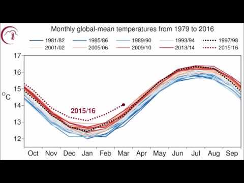 Monthly Global-mean temperatures by GCOS
