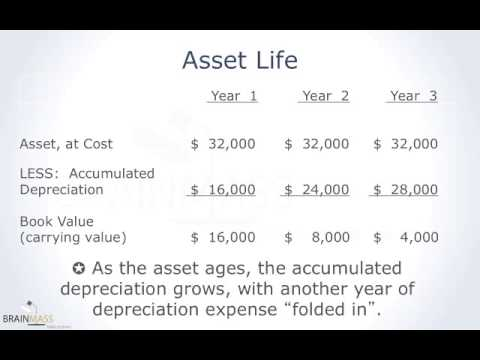 The Double Declining Balance Method of Depreciation (part 1 of 2)