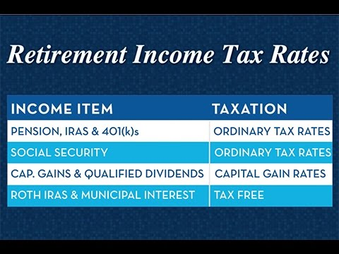 How is Your Retirement Income Taxed?