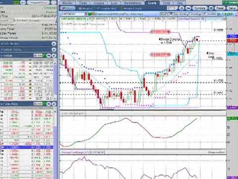 Trend Trading - Forex Daily Analysis May 8 2013