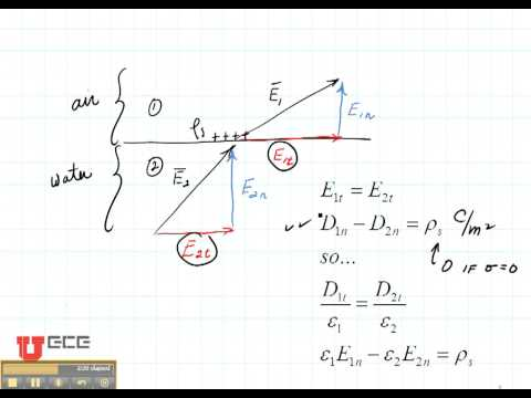 ECE3300 Lecture 21-1 Boundary Conditions