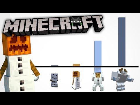 Todos Los NIVELES de PODER Del GOLEM DE NIEVE (Snow Golem) | Análisis Mobs Minecraft | ElSirKael