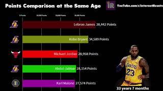 NBA Points Comparison At The Same Age | Lebron vs Kobe vs Jordan vs Kareem vs Malone