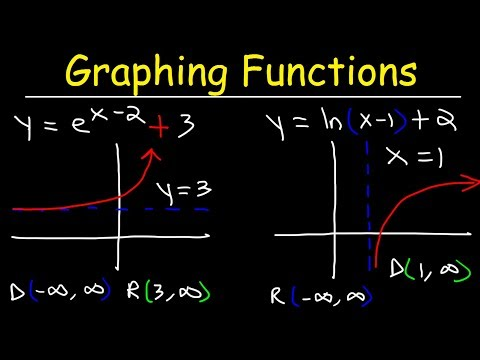 Graphing Natural logarithmic functions and Exponential Functions