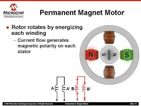 What is a Permanent Magnet Stepper Motor