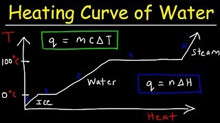 Heating Curve and Cooling Curve of Water - Enthalpy of Fusion \u0026 Vaporization