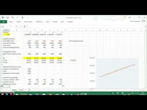 CS2450 Cost Benefit Analysis (CBA) and Break Even Graph