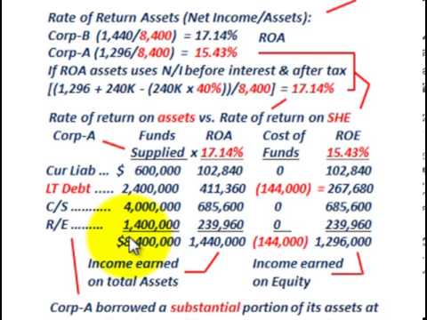 Stockholders Equity (Debt Vs Equity Financing, Return On Assets & Equity, N/I Per Share)