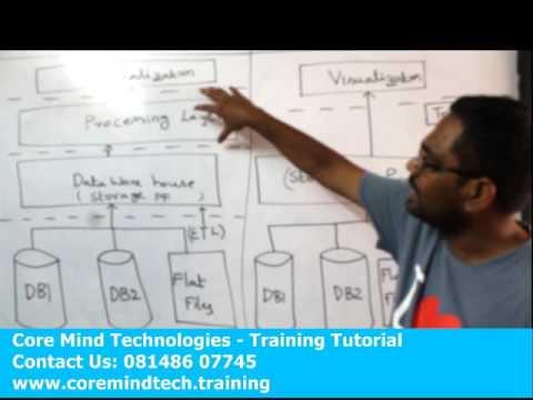 Hadoop training in Chennai | Big Data Training in Chennai
