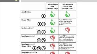 le licenze creative commons - introduzione