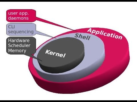How To Boot With Old Kernel In Rhel 7