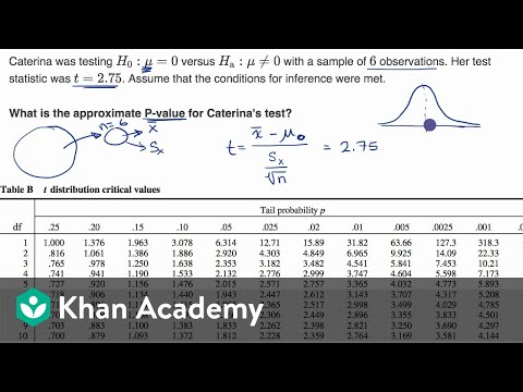 Calculating P value from t statistic