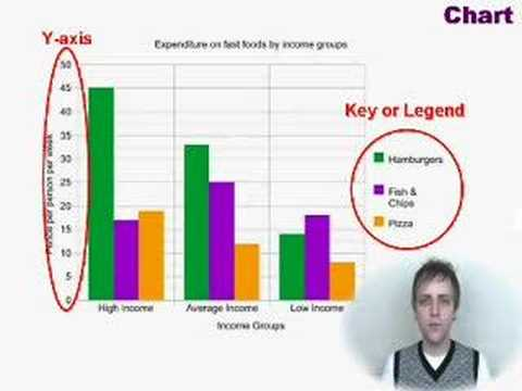 IELTS Writing Achieve 6.5 - Example 1 Bar Chart, Line Graph
