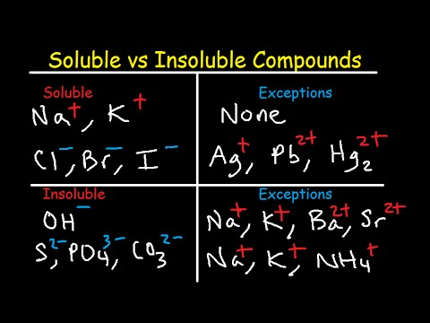 Soluble and Insoluble Compounds Chart - Solubility Rules Table - List of Salts & Substances