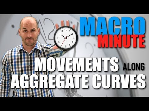 Macro Minute -- Movements Along Aggregate Curves
