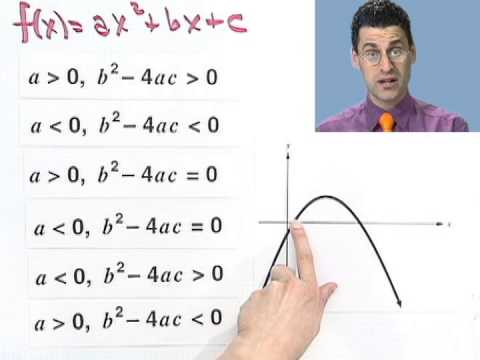 Relating the Discriminant to the Graph of a Quadratic Function, Part 2