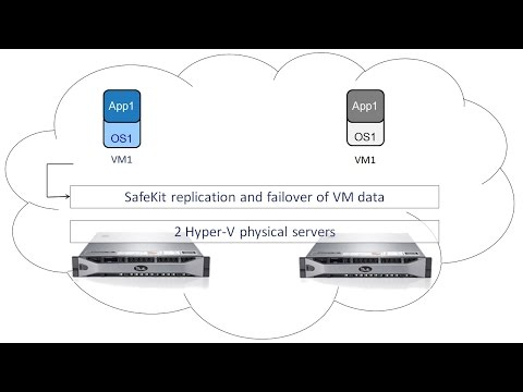 Hyper-V Replication and Automatic Failover of VM Checkpoint and Settings