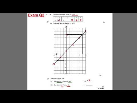 GCSE Revision Video 20 - Straight Line Graphs