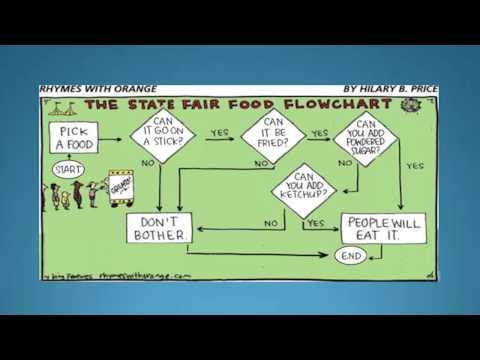 Business Process Flowcharts