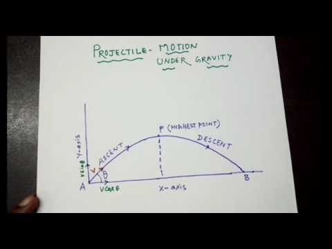 Projectile motion 2D / Max Height/Time of Flight/ Range...Explained