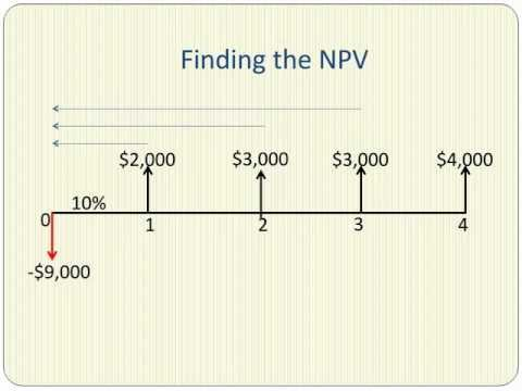 Net Present Value Explained in Five Minutes
