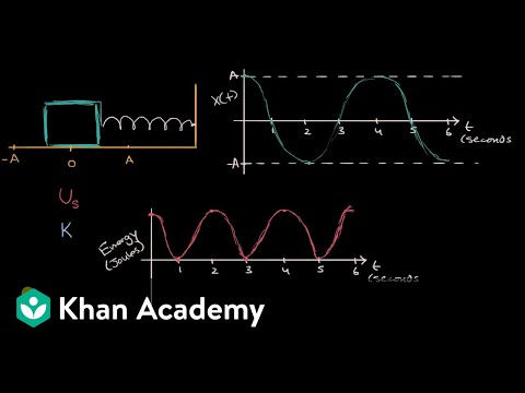 Energy graphs for simple harmonic motion
