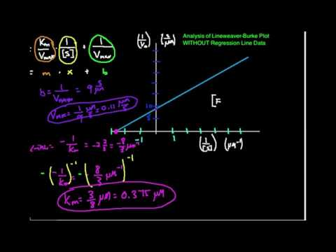 Lineweaver-Burke Plots: Example #2