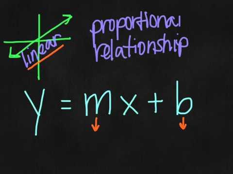 y=mx+b -- 8th Grade (October 15)