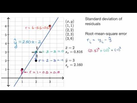Standard deviation of residuals or Root-mean-square error (RMSD)