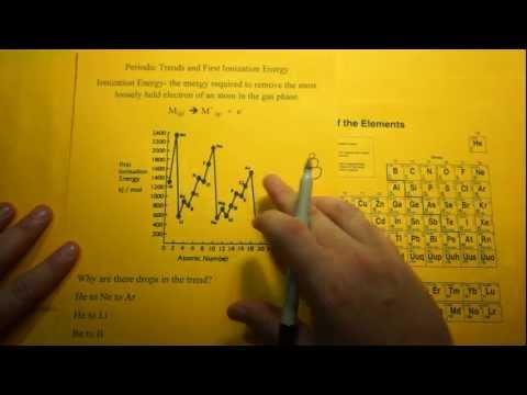 Periodic Table Trend in Ionization Energy