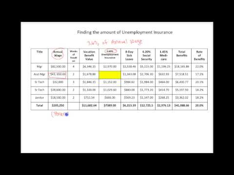Project 1: Calculating Unemployment Insurance