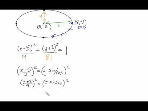 Ellipse - Parametric Equations