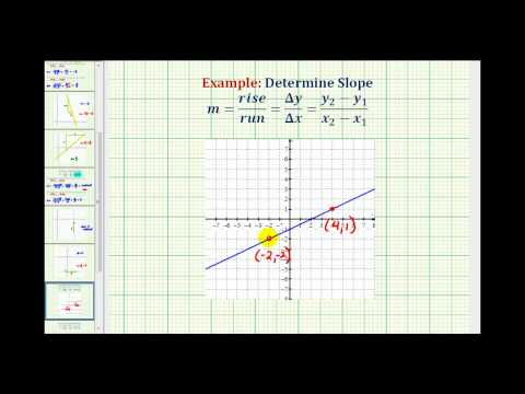 Ex 1: Determine the Slope Given the Graph of a Line (positive slope)