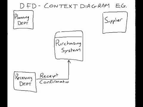 Example of a DFD Context Diagram