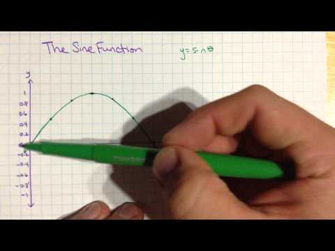 Graphing the Sine Function (using degrees)
