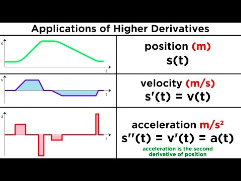 Higher Derivatives and Their Applications