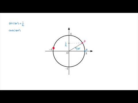 Defining cos(x) and sin(x) using a unit circle
