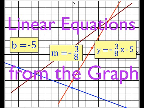Linear Equations from the Graph of the Line, No. 1